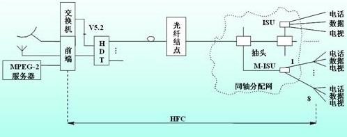 同轴电缆安装示意图